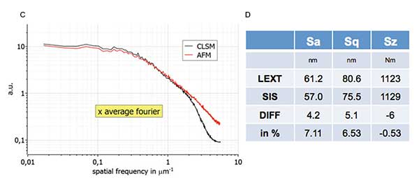 Surface roughness characterization  a comparison of CLSM and AFM